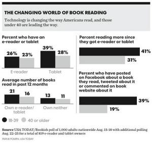 Los libros electrónicos están cambiando los hábitos de lectura