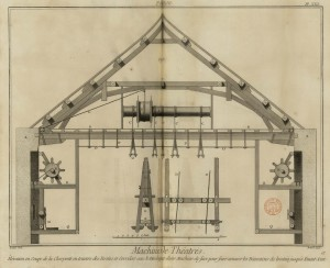 Maquinaria de teatro, Encyclopédie, ou Dictionnaire raisonné des sciences, des arts et des métiers (1772)